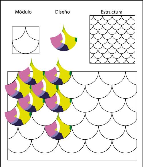 Diseño de módulos