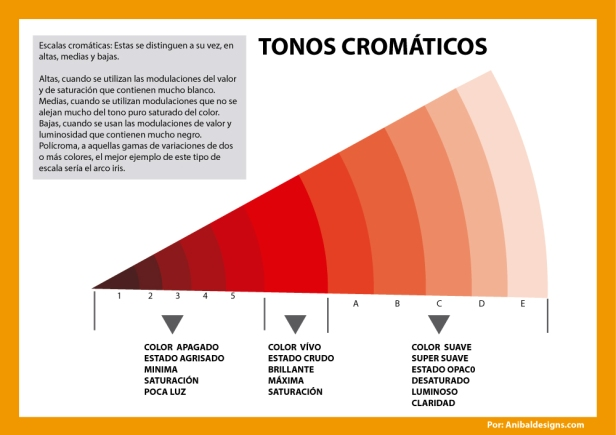 TONOS-CROMATICOS
